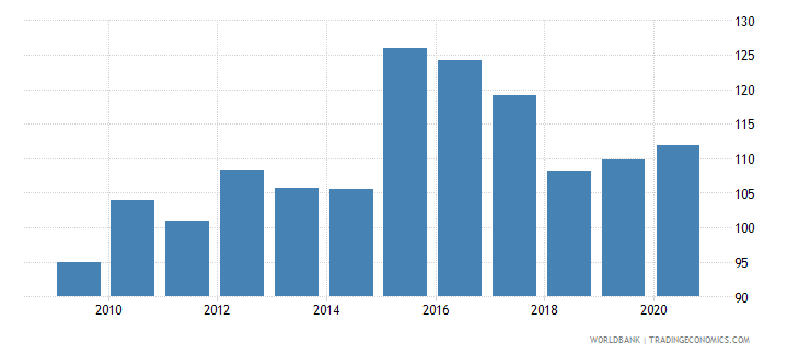albania exchange rate old lcu per usd extended forward period average wb data