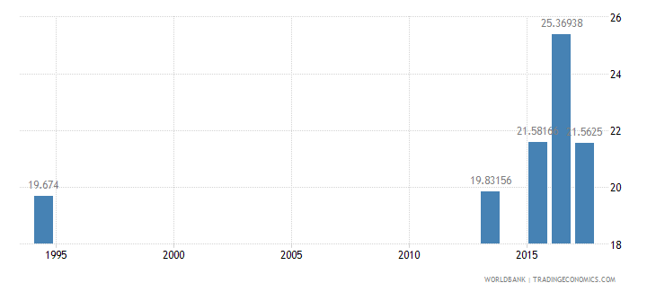 albania expenditure on secondary education percent of government expenditure on education wb data