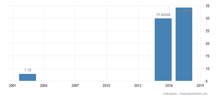 albania expenditure per student primary percent of gdp per capita wb data