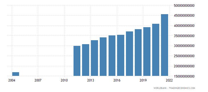 albania expense current lcu wb data