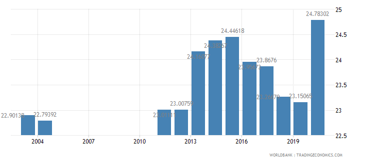 albania expense percent of gdp wb data