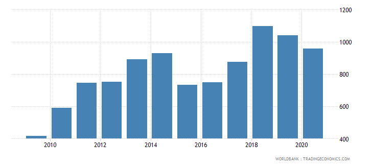 albania export value index 2000  100 wb data