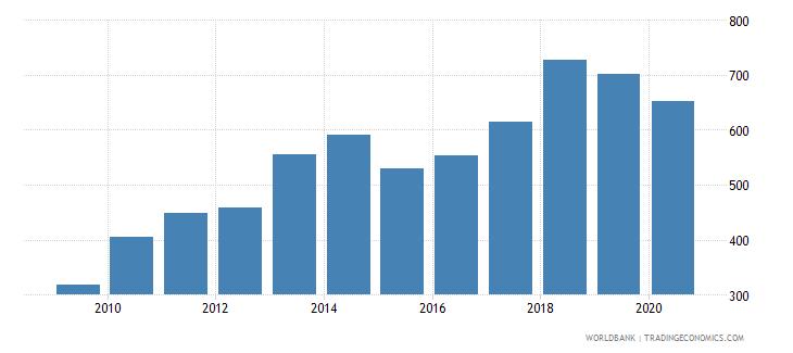 albania export volume index 2000  100 wb data
