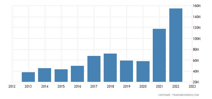 albania exports aluminum