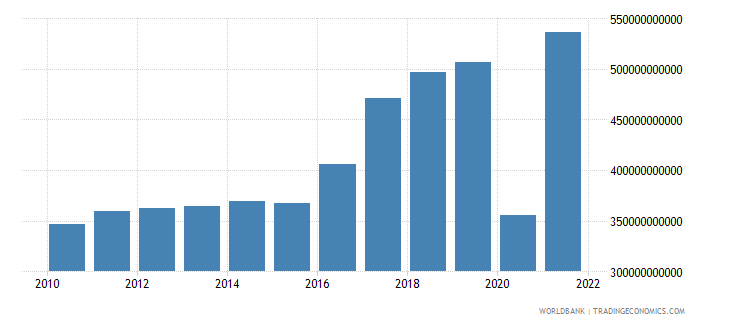 albania exports as a capacity to import constant lcu wb data