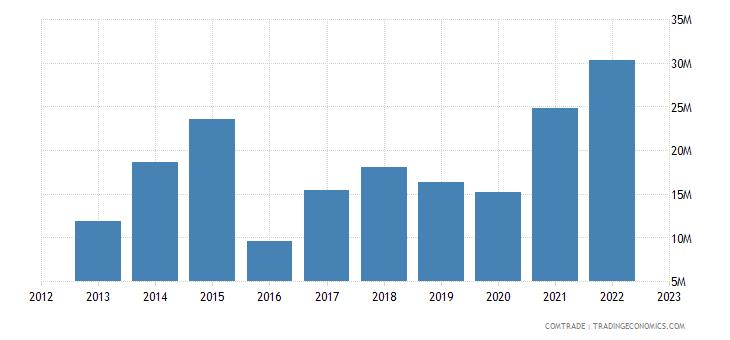 albania exports austria