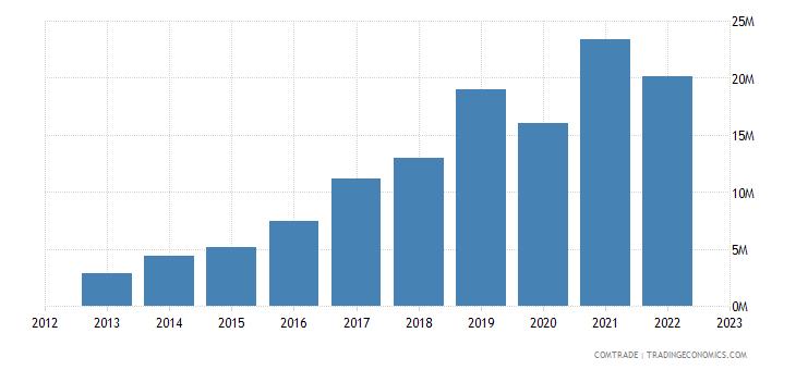 albania exports bosnia herzegovina