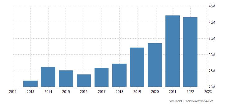 albania exports bulgaria
