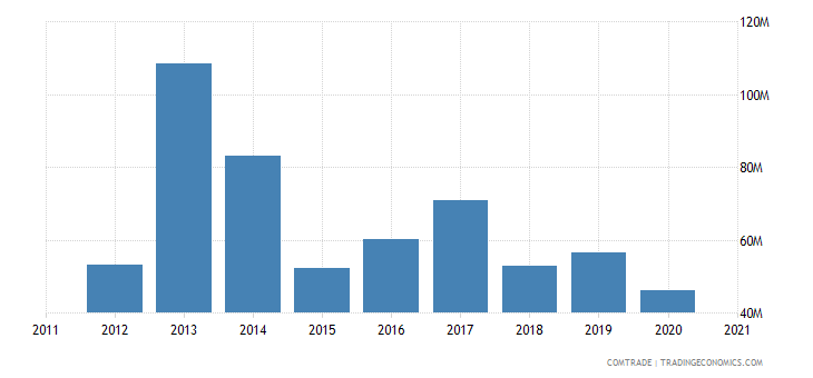 albania exports china