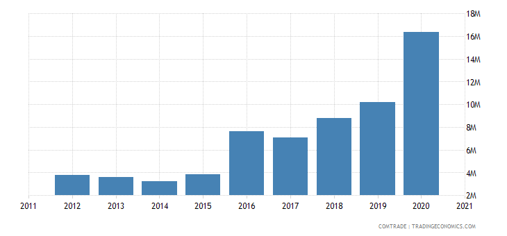 albania exports croatia