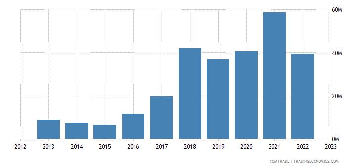 albania exports czech republic