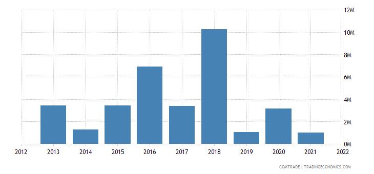 albania exports denmark