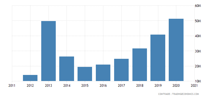 albania exports france