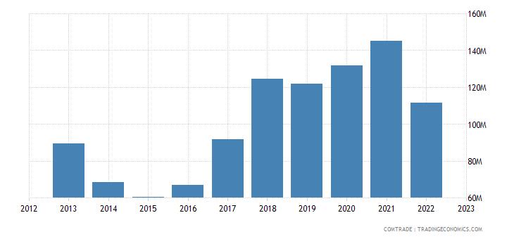 albania exports germany