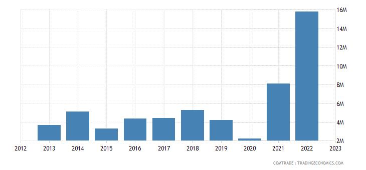 albania exports greece aluminum