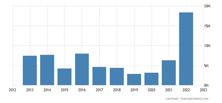 albania exports greece iron steel