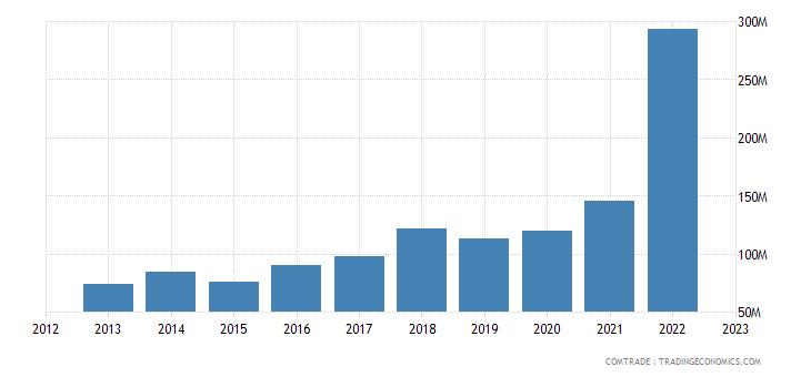 albania exports greece