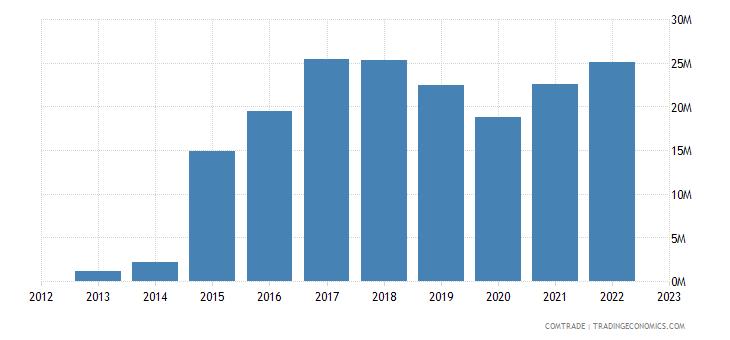 albania exports hungary
