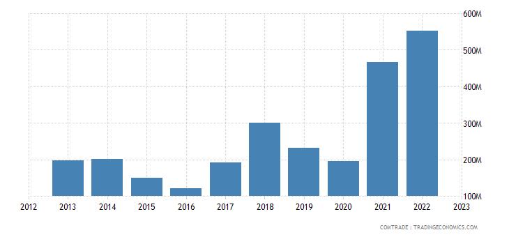 albania exports iron steel