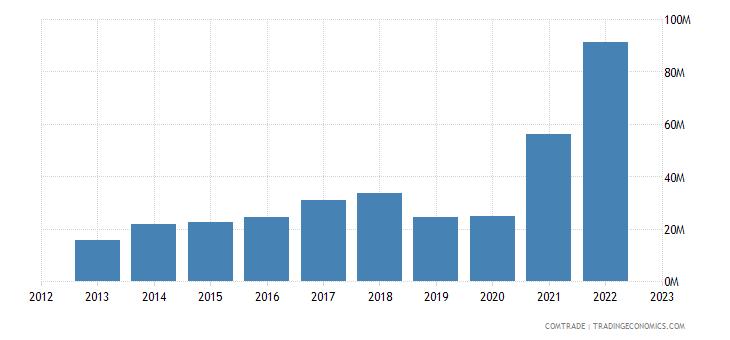 albania exports italy aluminum