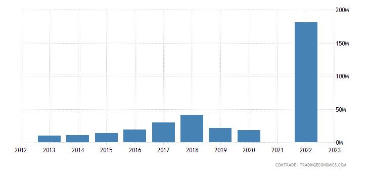 albania exports italy ferroalloys