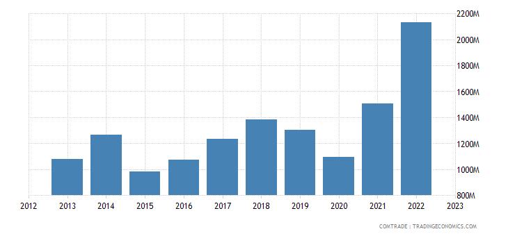 albania exports italy