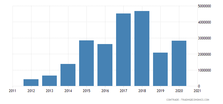 albania exports macedonia aluminum