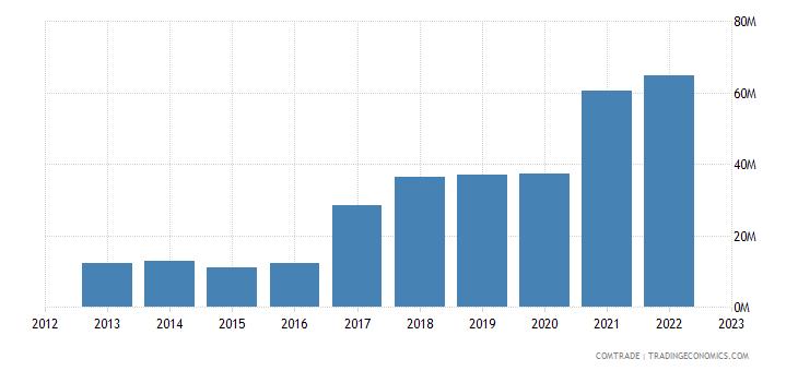 albania exports macedonia iron steel