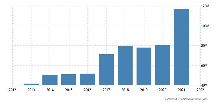 albania exports macedonia