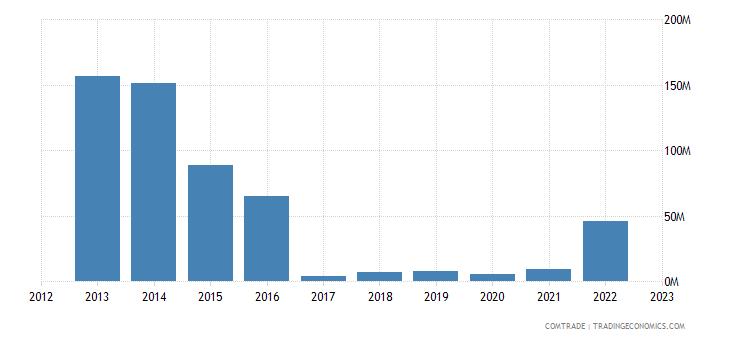 albania exports malta
