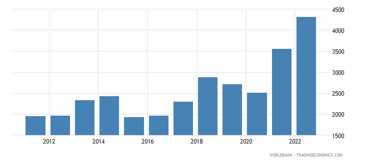 albania exports merchandise customs current us$ millions not seas adj  wb data