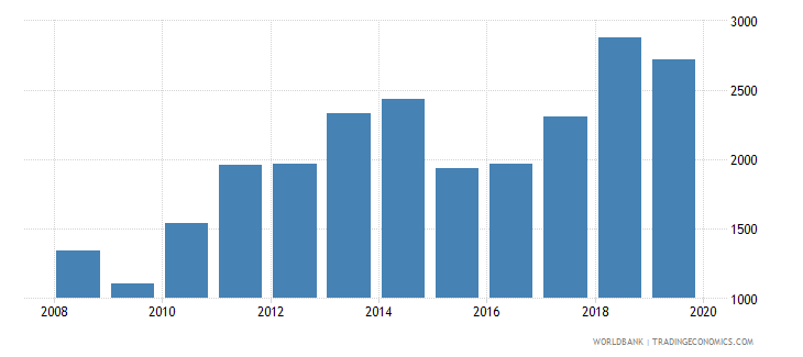 albania exports merchandise customs current us$ millions seas adj  wb data