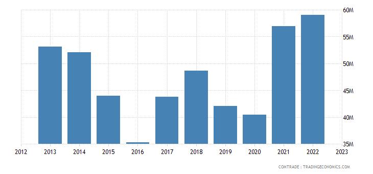 albania exports miscellaneous articles base metal