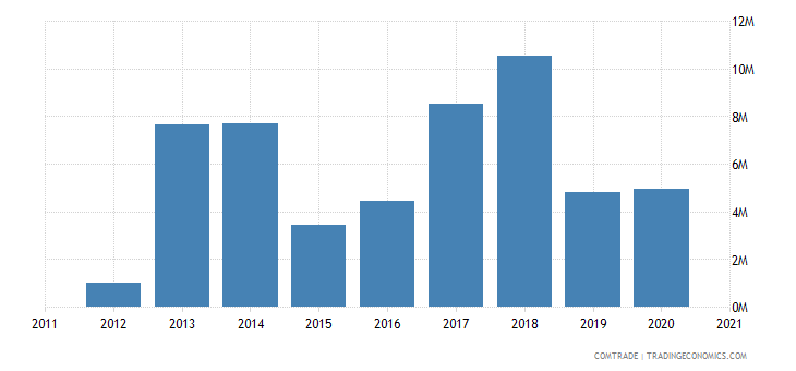 albania exports montenegro iron steel
