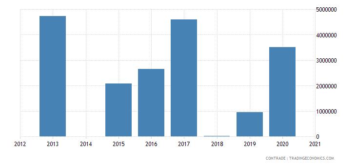 albania exports montenegro other bars rods iron non alloy steel
