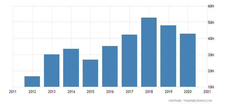 albania exports montenegro