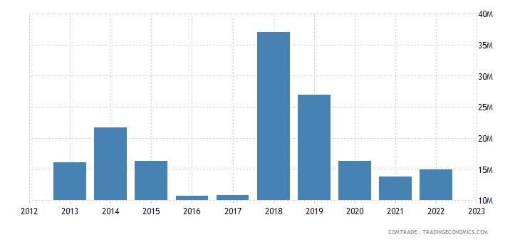 albania exports netherlands