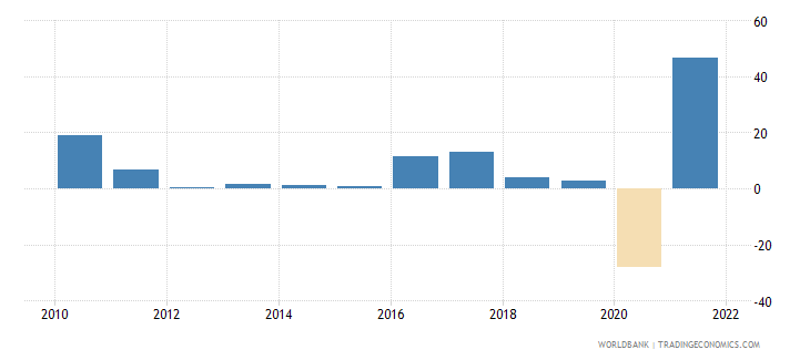 albania exports of goods and services annual percent growth wb data