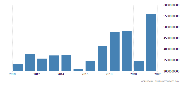 albania exports of goods and services bop us dollar wb data