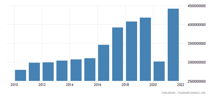 albania exports of goods and services constant 2000 us dollar wb data