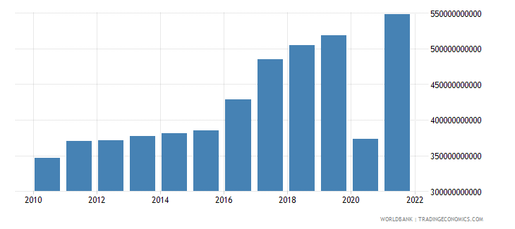 albania exports of goods and services constant lcu wb data