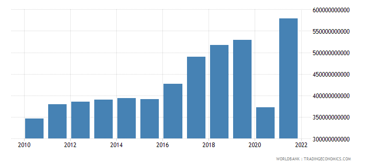 albania exports of goods and services current lcu wb data