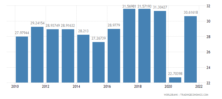 albania exports of goods and services percent of gdp wb data