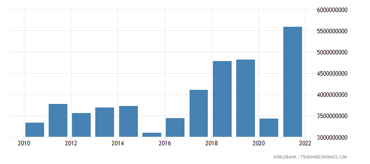 albania exports of goods and services us dollar wb data