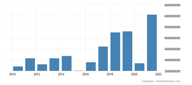 albania exports of goods services and income bop us dollar wb data