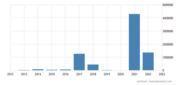 albania exports poland iron steel