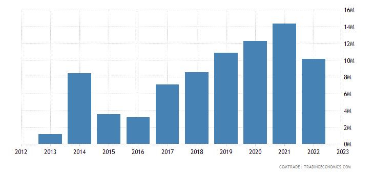 albania exports poland