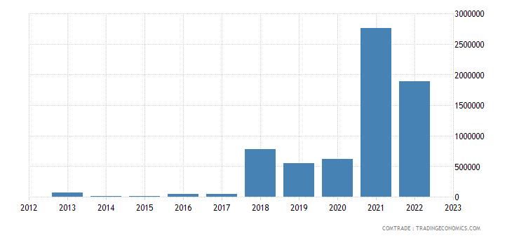 albania exports romania articles iron steel
