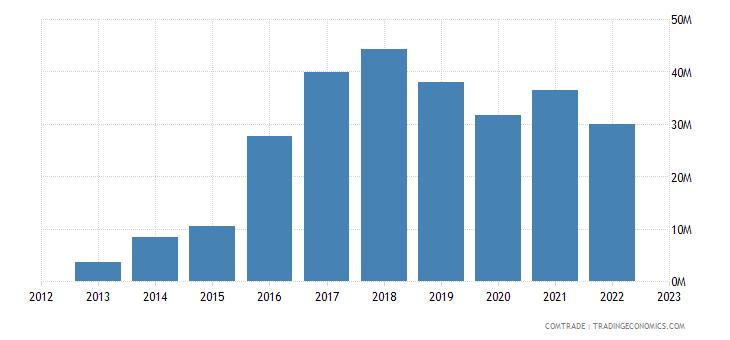 albania exports romania