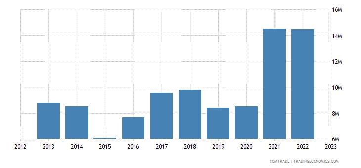 albania exports serbia aluminum